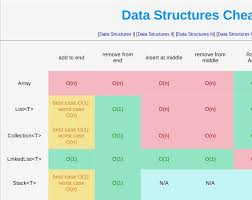 java data structures cheat sheet data structures cheat sheet front end interview prep pinterest