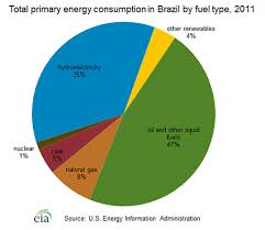 Uk Energy Sources Pie Chart Renewable Energy Brazil An Integrated Humanities Project