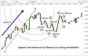Introduction To Fibonacci Arcs