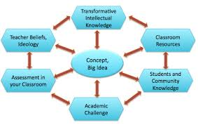 standards and multicultural education christine sleeter unstandardizing curricculum framework