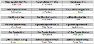 2003 gmc savana stereo radio wiring harness diagram 1993 honda civic radio at wiring diagram