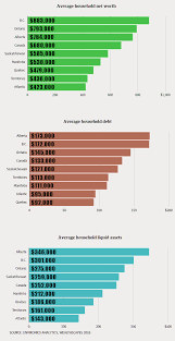 Asset Net Worth Median And Average Net Worth In The Usa And Canada
