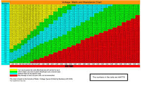 Sub Ohm Chart Ecigarette Atomizer Ohms What They Are How They Affect