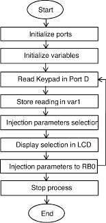 Flow Chart Of The Injection Control Microcontroller Based