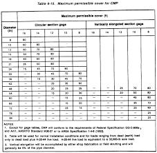 Cmp Size Chart Fm 5 430 00 1 Chptr 6 Drainage