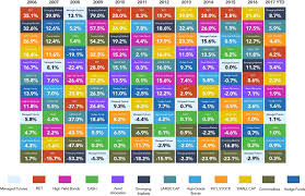 Asset Allocation Chart 2018 The Alternative Callan Periodic Table Of Investment Returns