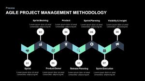 Powerpoint Project Management Templates Agile Project Management Powerpoint Template And Keynote Slide