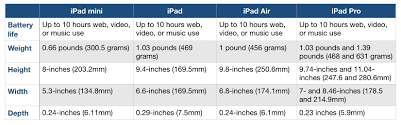 Which Ipad Should You Buy Heres How The New Ipad Air