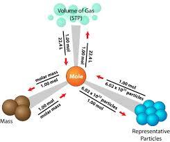 Mole Chart Chemistry Mole Road Map Read Chemistry Ck 12 Foundation