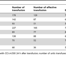 Transfusion Compatibility Chart For Incompatible Abo Type Of