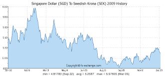 Swedish Krona Chart Singapore Dollar Sgd To Swedish Krona Sek History