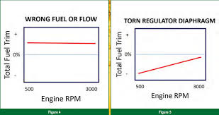 Fuel Trim Chart Gears Magazine Put Fuel Trim To Work For You