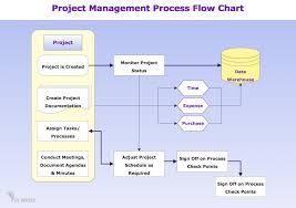 Task Flow Chart Template Conceptdraw Samples Business Processes Flow Charts
