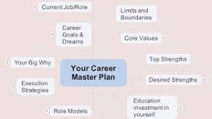 career plan build your career master plan with a mind map