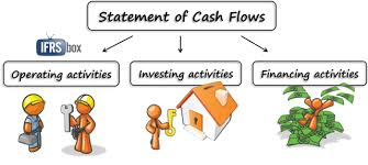 cash statements how to prepare statement of cash flows in 7 steps ifrsbox making