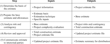 How To Prepare An Estimate Cost Estimation Steps Download Table