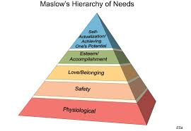 Maslow Hierarchy Of Needs What Maslow Can Teach Us About Leadership By