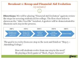 Fafsa Flow Chart Fafsa California Dream Act Application Support Session Ppt