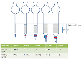 Hplc Solvent Polarity Chart Tips And Tricks For The Lab Column Choices Education