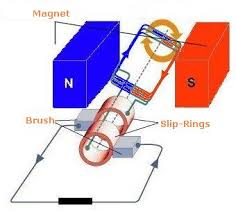 electric generator physics. Fine Physics Generator Is A Device That Converts The Mechanical Power To Electrical  Power On Electric Physics H