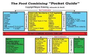 Dr Hay Food Combining Chart Dr Wayne Pickering Food Combining Chart Pocket Guide In 2019