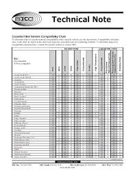 Filter Membrane Compatibility Chart 41 Expository Acid Compatibility Chart