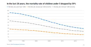 Despite Remarkable Progress 15 000 Children And 800 Women