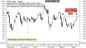 Ril Share Price Chart Reliance Industries Share Price Forecast Prediction And