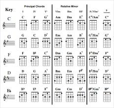 Ukulele Boogaloo Chord Chart Sample Ukulele Chord Chart 6 Documents In Pdf