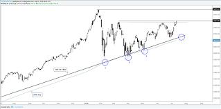 Dow Jones Quote