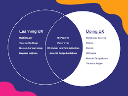User Experience Venn Diagram Ux Resources For Beginners The Ultimate Survival Toolkit For New