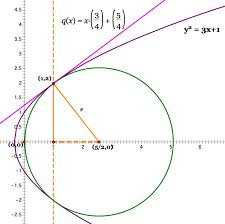 we have now found the tangent line to the curve at the point 1 2 without using any calculus