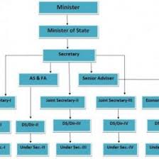 State Government Flow Chart Flow Chart Of Indian Government Organization Chart Flow