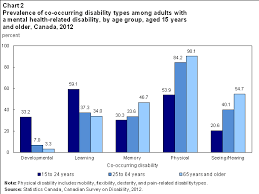 Mental Health Related Disabilities Among Canadians Aged 15