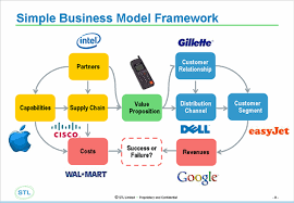 what is a business model need a new way to make money think business models whattheythink