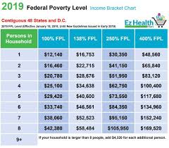 2019 Federal Poverty Level Chart Pdf 36 High Quality 2019 Federal Poverty Level Chart Aca
