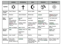 Christian Religions