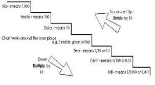 Metric Units Chart Metric System Unit Conversions Lessons Tes Teach