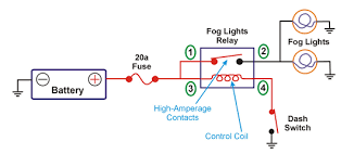 how to read automotive wiring diagrams search autoparts Fog Lamp Relay Wiring Diagram figure 2 shows that a relay has been added to the fog lights circuit instead of using a switch as in figure 1, a relay now controls the high amperage fog light relay wiring diagram