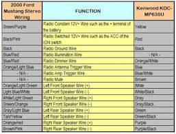 wiring diagram for pioneer deh p3700mp cd player wiring kenwood ksc wa82rc wiring diagram wiring diagrams and schematics on wiring diagram for pioneer deh p3700mp