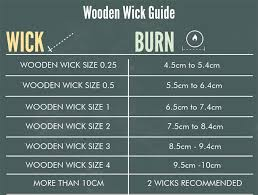 Wick Guide Choosing The Best Wicks For Your Soy Candles