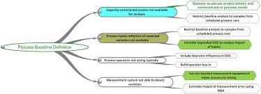 Process Decision Program Chart Program Charts Quality