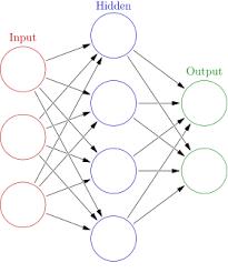 Deep Neural Network Artificial Neural Network Wikipedia