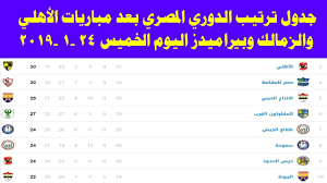 جدول ترتيب الدوري المصري بعد مباريات اليوم الخميس 24 - 1 - 2019 - YouTube