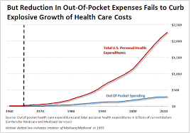 Health Care Costs By Year Chart The Healthcare Cost Disease Demystified