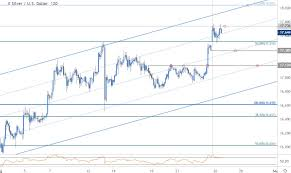 Slv Chart Silver Price Targets Xag Surges To Fresh Yearly Highs