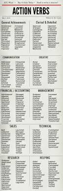 Resume Power Words Formidable Power Verbs To Use In Resume About Words To Describe 93