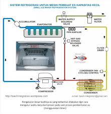 ice maker ice maker (mesin pembuat es) hermawan's blog (refrigeration and on brema ice maker wiring diagram