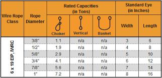 Chain Sling Chart Sliding Choker Wire Rope Slings Cable Choker Wire Rope Slings