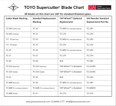 Toyo Supercutter Blade Chart
